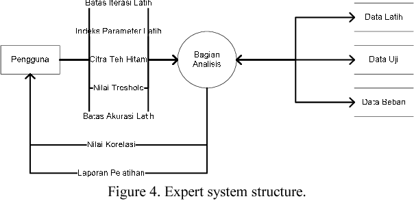 Figure 4 from software development for black teas physical variable figure 4 ccuart Images