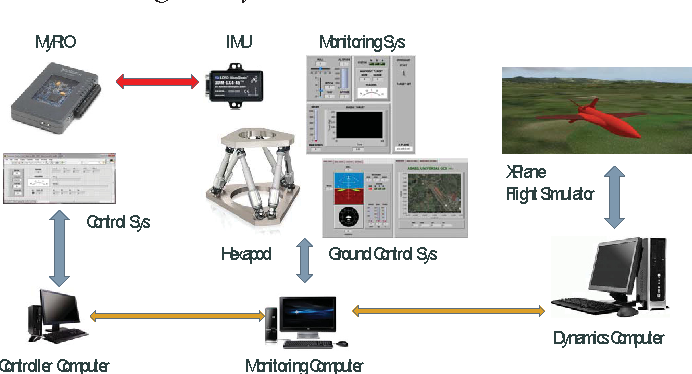 Figure 13 from HILS of auto take off system: For high Speed