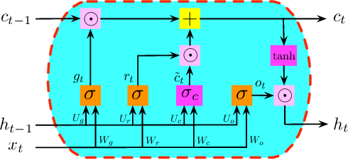 Figure 4 for On Generalization Bounds of a Family of Recurrent Neural Networks