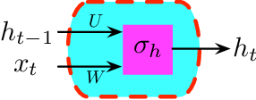 Figure 1 for On Generalization Bounds of a Family of Recurrent Neural Networks