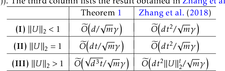Figure 2 for On Generalization Bounds of a Family of Recurrent Neural Networks