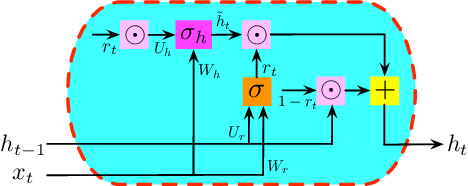 Figure 3 for On Generalization Bounds of a Family of Recurrent Neural Networks