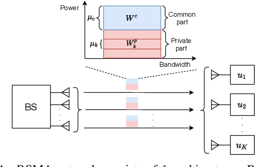 Figure 1 for Optimal Power Allocation for Rate Splitting Communications with Deep Reinforcement Learning