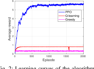 Figure 2 for Optimal Power Allocation for Rate Splitting Communications with Deep Reinforcement Learning
