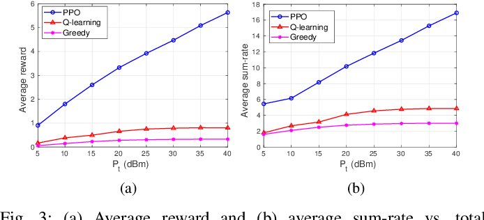 Figure 3 for Optimal Power Allocation for Rate Splitting Communications with Deep Reinforcement Learning