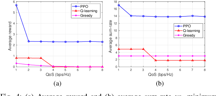 Figure 4 for Optimal Power Allocation for Rate Splitting Communications with Deep Reinforcement Learning