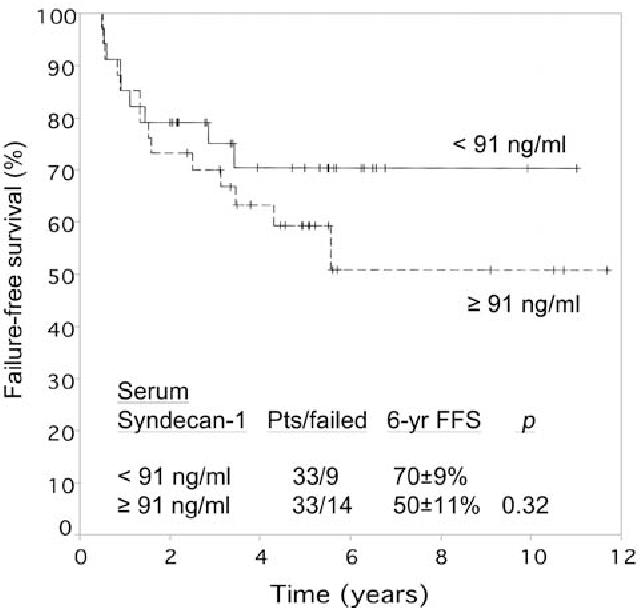 Figure 2. Effect of serum levels of soluble syndecan-1 on failure-free survival of 66 patients with Hodgkin's lymphoma, treated with ABVD or equivalent regimens, with or without radiotherapy.