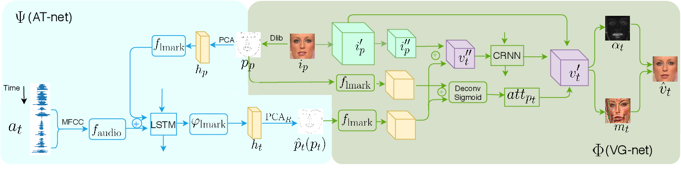 Figure 3 for Hierarchical Cross-Modal Talking Face Generationwith Dynamic Pixel-Wise Loss