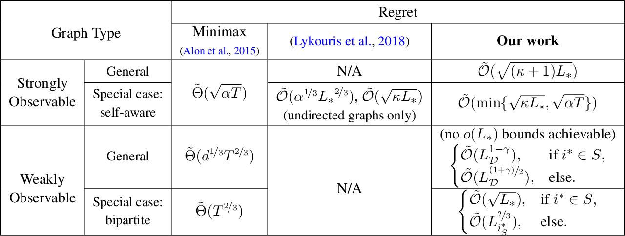 Figure 1 for A Closer Look at Small-loss Bounds for Bandits with Graph Feedback