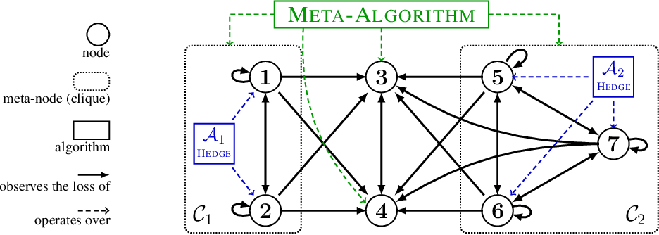 Figure 2 for A Closer Look at Small-loss Bounds for Bandits with Graph Feedback