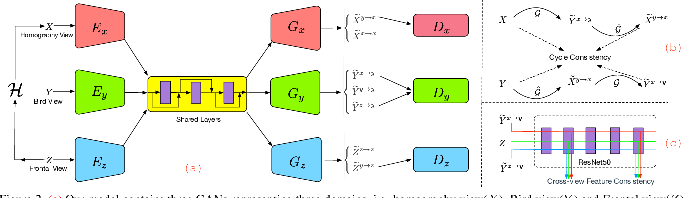 Figure 3 for Generative Adversarial Frontal View to Bird View Synthesis