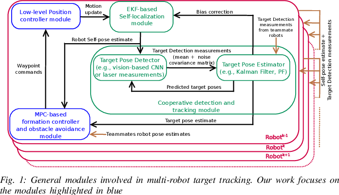 Figure 1 for Decentralized MPC based Obstacle Avoidance for Multi-Robot Target Tracking Scenarios