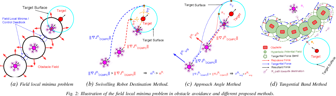 Figure 2 for Decentralized MPC based Obstacle Avoidance for Multi-Robot Target Tracking Scenarios