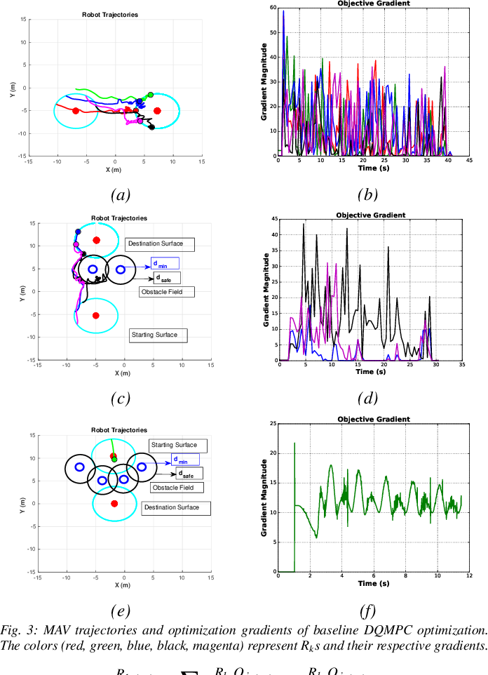 Figure 3 for Decentralized MPC based Obstacle Avoidance for Multi-Robot Target Tracking Scenarios