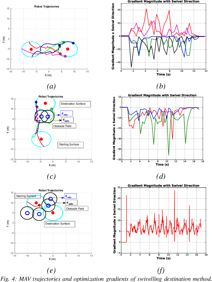 Figure 4 for Decentralized MPC based Obstacle Avoidance for Multi-Robot Target Tracking Scenarios