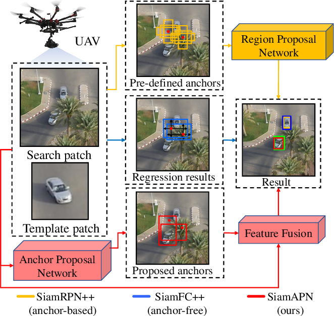 Figure 1 for Siamese Anchor Proposal Network for High-Speed Aerial Tracking