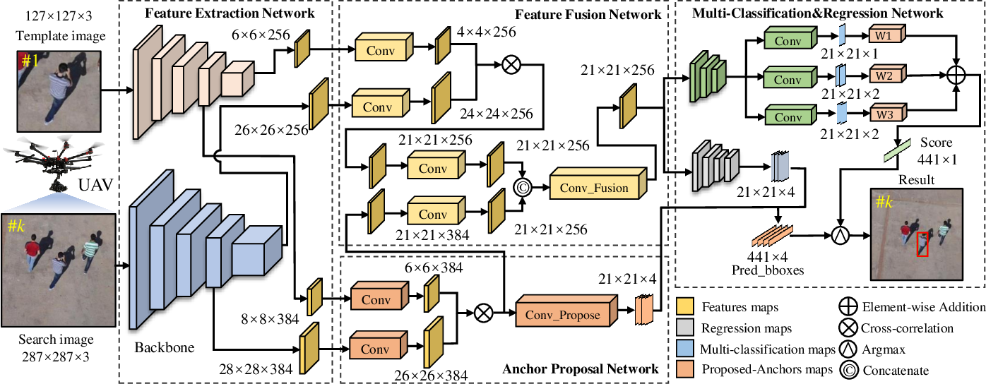 Figure 2 for Siamese Anchor Proposal Network for High-Speed Aerial Tracking