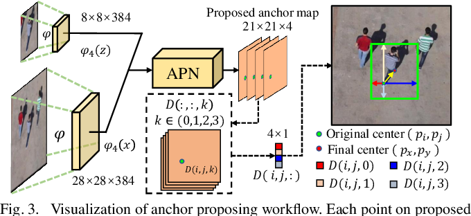 Figure 3 for Siamese Anchor Proposal Network for High-Speed Aerial Tracking