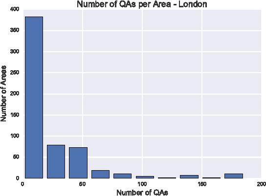 Figure 2 for Community Question Answering Platforms vs. Twitter for Predicting Characteristics of Urban Neighbourhoods