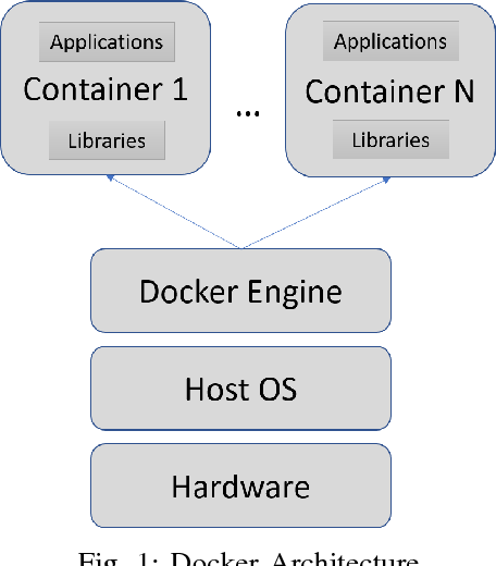 Figure 1 for Performance Evaluation of Deep Learning Tools in Docker Containers