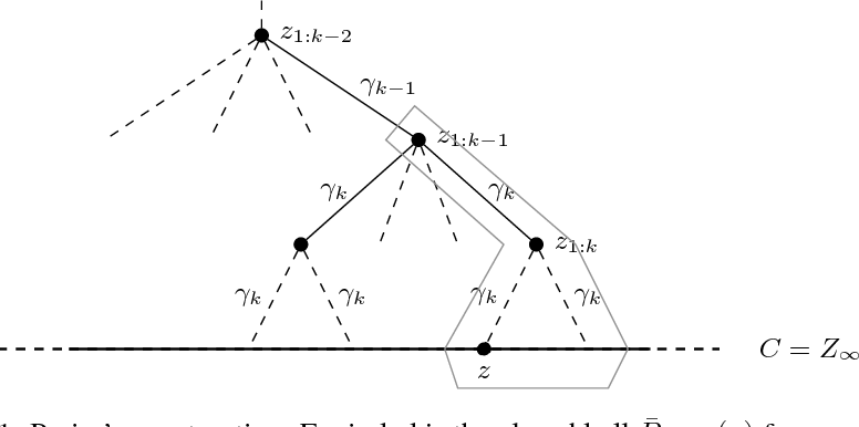 Figure 1 for Nearest-Neighbor Sample Compression: Efficiency, Consistency, Infinite Dimensions