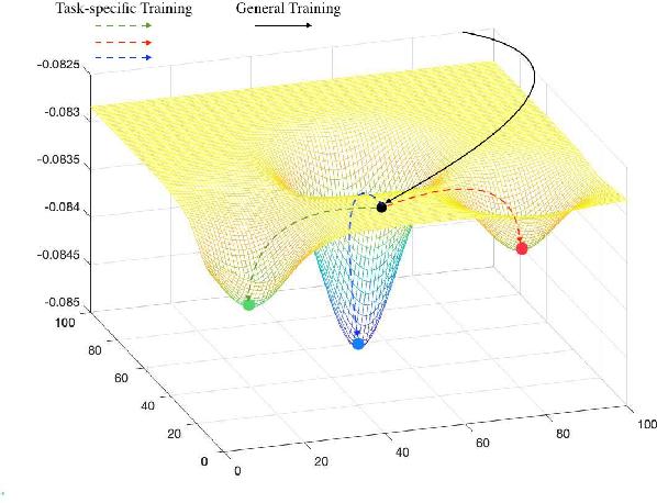 Figure 1 for SUM: Suboptimal Unitary Multi-task Learning Framework for Spatiotemporal Data Prediction