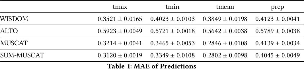 Figure 2 for SUM: Suboptimal Unitary Multi-task Learning Framework for Spatiotemporal Data Prediction