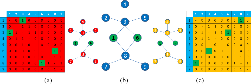 Figure 1 for Exact Hybrid Covariance Thresholding for Joint Graphical Lasso