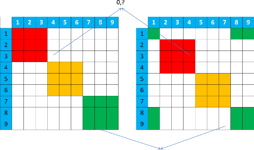 Figure 2 for Exact Hybrid Covariance Thresholding for Joint Graphical Lasso