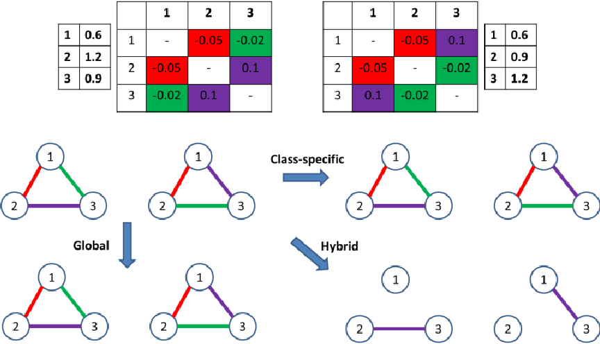 Figure 3 for Exact Hybrid Covariance Thresholding for Joint Graphical Lasso