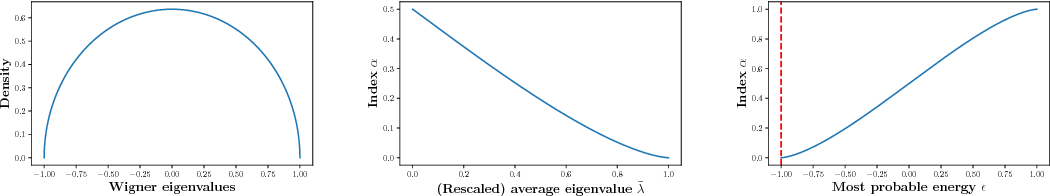Figure 1 for Combining learning rate decay and weight decay with complexity gradient descent - Part I
