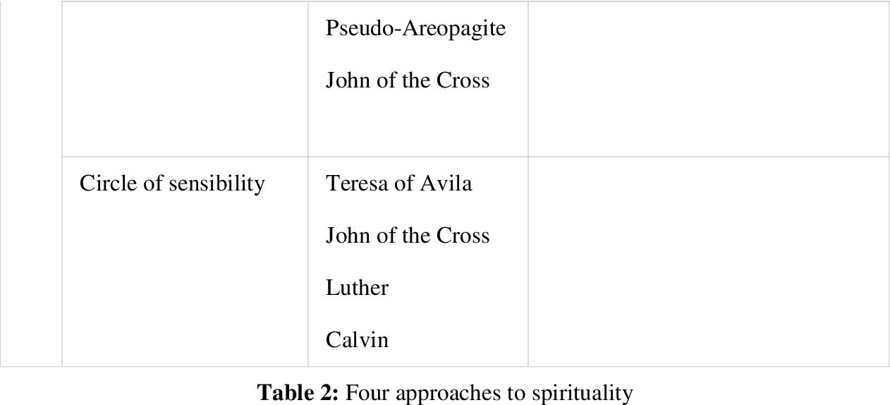 PDF] THE THEOPHOSTIC PRAYER MINISTRY (TPM): AN EXPLORATION