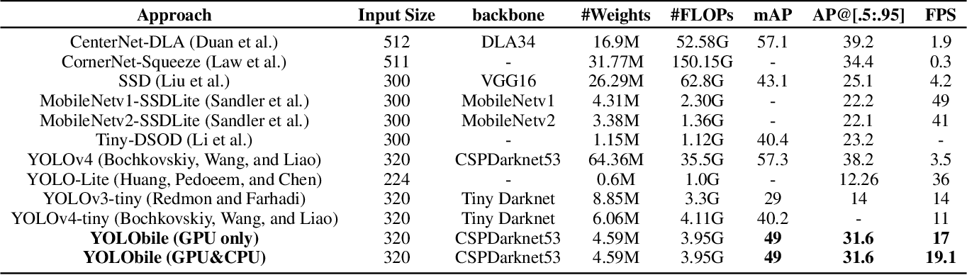Figure 4 for YOLObile: Real-Time Object Detection on Mobile Devices via Compression-Compilation Co-Design