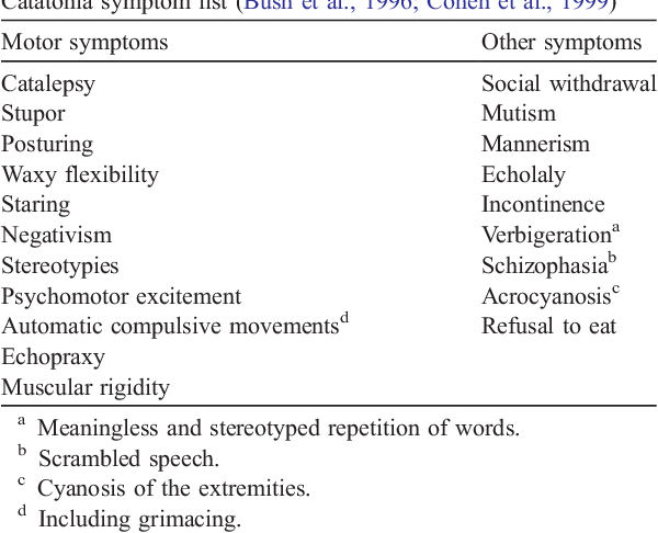Clinical relevance of chronic catatonic schizophrenia in