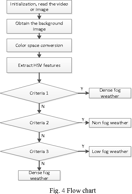 Figure 4 from A fog level detection method based on image
