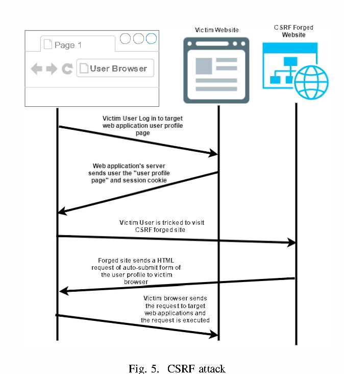 Assessment of vulnerabilities of web applications of Bangladesh: A