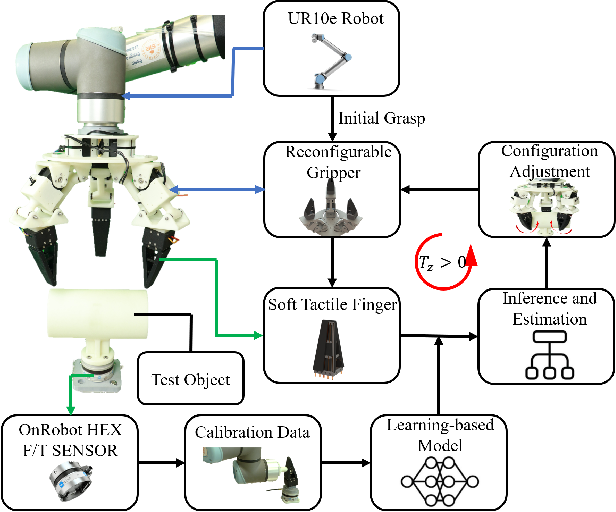 Figure 1 for Learning-based Optoelectronically Innervated Tactile Finger for Rigid-Soft Interactive Grasping