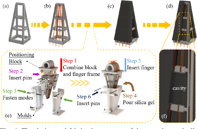 Figure 4 for Learning-based Optoelectronically Innervated Tactile Finger for Rigid-Soft Interactive Grasping