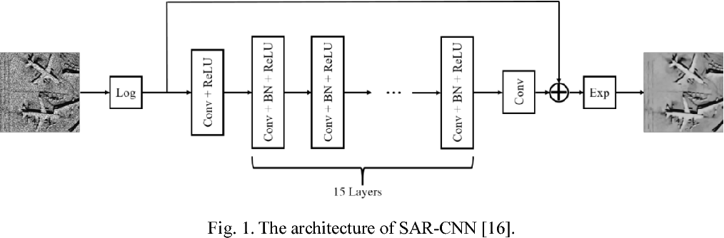 Figure 1 for Learning a Dilated Residual Network for SAR Image Despeckling