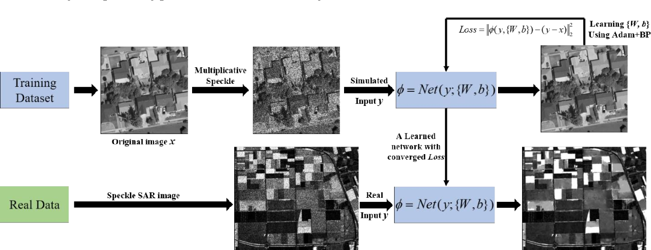 Figure 4 for Learning a Dilated Residual Network for SAR Image Despeckling