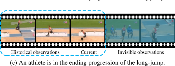 Figure 1 for LAP-Net: Adaptive Features Sampling via Learning Action Progression for Online Action Detection