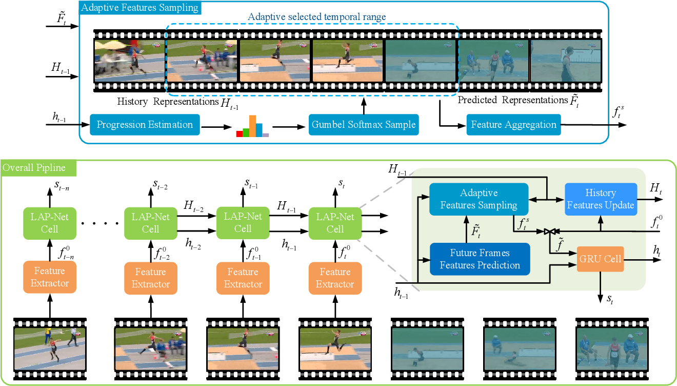 Figure 3 for LAP-Net: Adaptive Features Sampling via Learning Action Progression for Online Action Detection