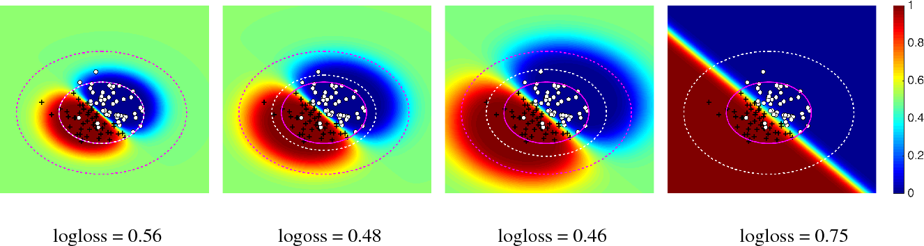 Figure 3 for Robust Covariate Shift Prediction with General Losses and Feature Views
