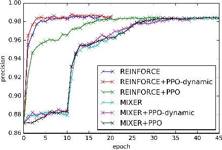 Figure 1 for Proximal Policy Optimization and its Dynamic Version for Sequence Generation