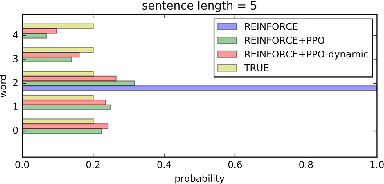 Figure 4 for Proximal Policy Optimization and its Dynamic Version for Sequence Generation