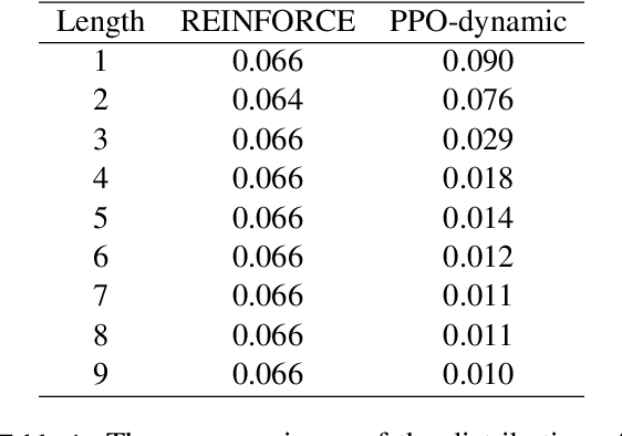 Figure 3 for Proximal Policy Optimization and its Dynamic Version for Sequence Generation