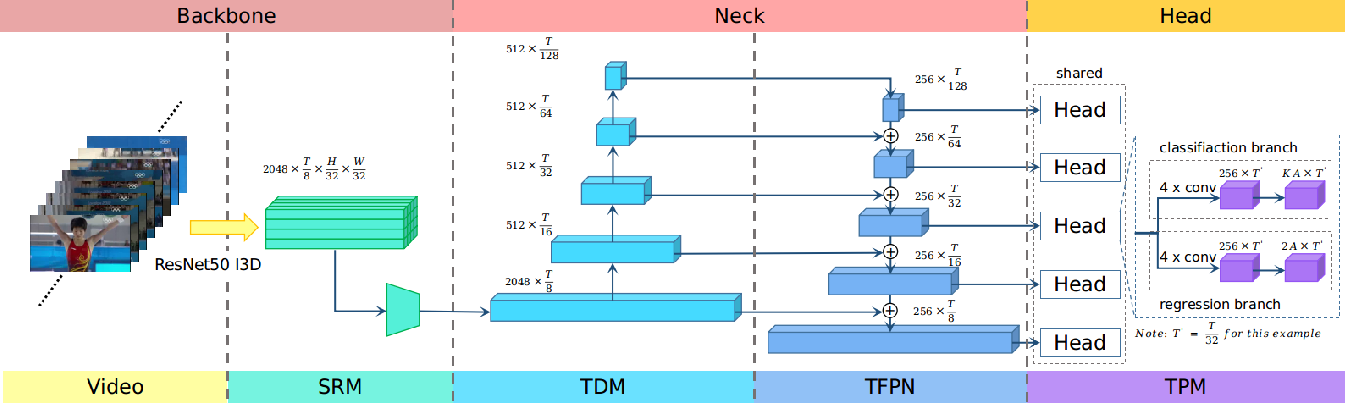 Figure 3 for RGB Stream Is Enough for Temporal Action Detection