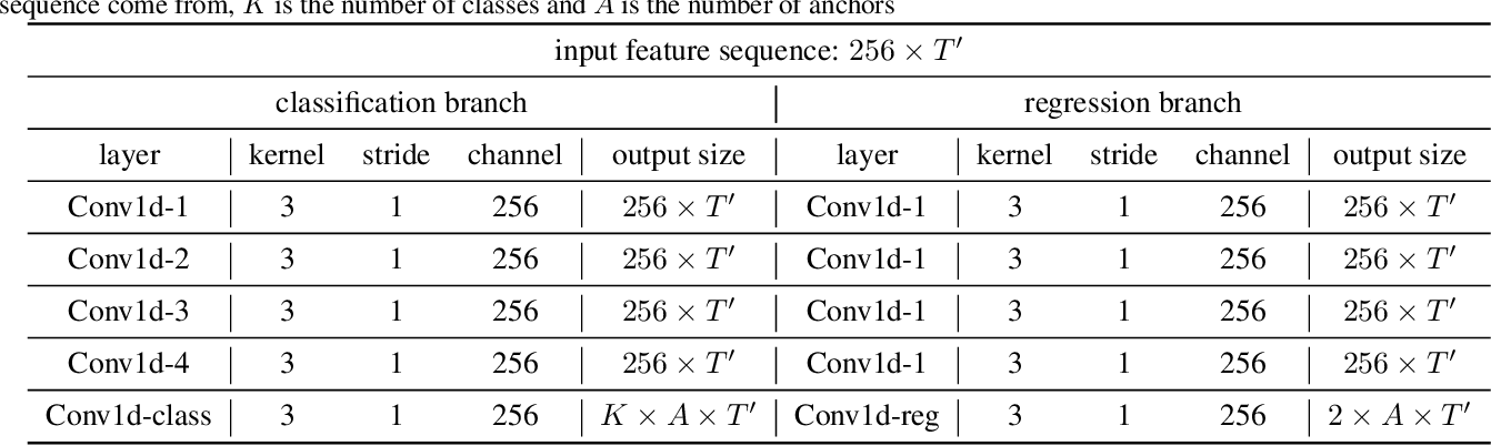 Figure 2 for RGB Stream Is Enough for Temporal Action Detection
