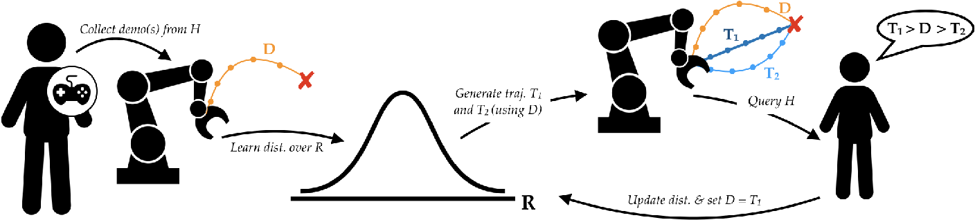 Figure 2 for Learning Reward Functions by Integrating Human Demonstrations and Preferences