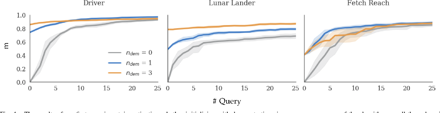 Figure 4 for Learning Reward Functions by Integrating Human Demonstrations and Preferences
